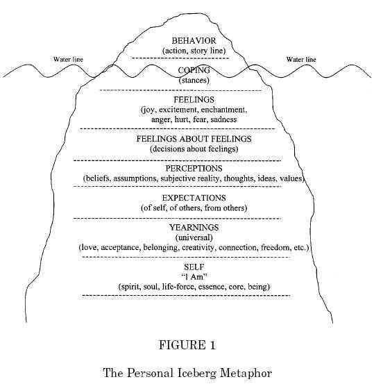Virginia Satir Iceberg Model